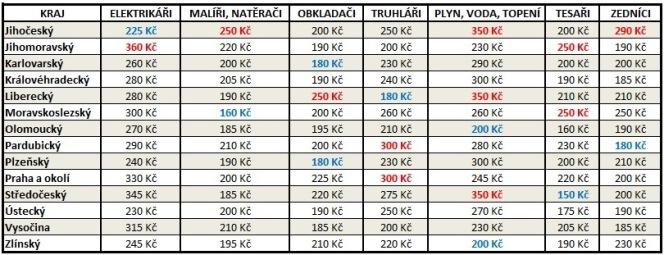 tabulka-cen